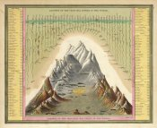 Samuel Augustus Mitchell - Heights of The Principal Mountains In The World, 1846