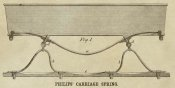 Inventions - Philips' Carriage Spring