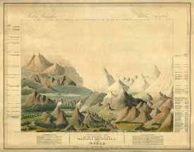 Charles Smith - Comparative View of The Heights of The Principal Mountains In The World, 1816